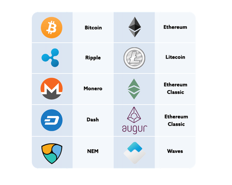 What is Cryptocurrency - List of Current Cryptocurrencies